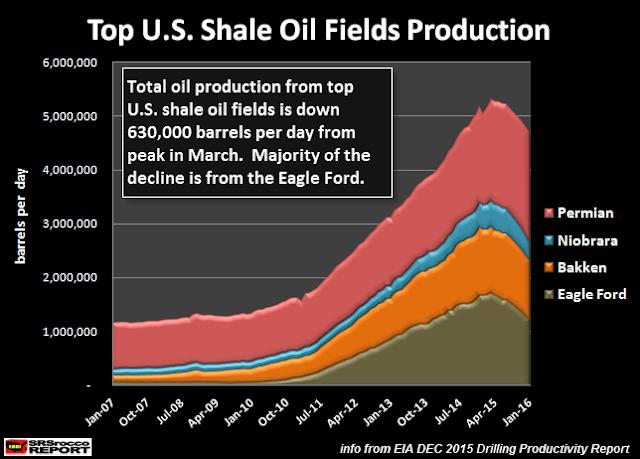 США: Коллапс сланцевой нефтедобычи составит 80-90% от пика?