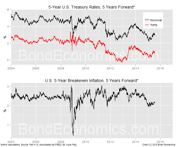 Chart: 5-Year Forwards And Inflation Breakeven (BondEconomics.com)