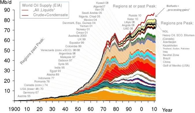 a study of the peak points of oil and phosphorus Peak oil - a turning point for mankind • der höhepunkt der welterdölproduktion - ein wendepunkt für die menschheit at the technical university of clausthal in germany the purpose of the talk is to evaluate the resource base and its depletion.
