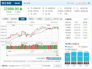 中国株コバンザメ投資 香港ハンセン指数20131023