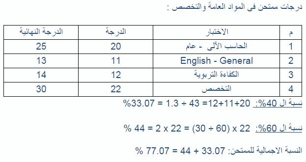 النتيجة النهائية لمسابقة وظائف وزارة التربيه والتعليم