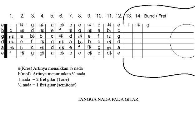 Kunci Chord Gitar | newhairstylesformen2014.com