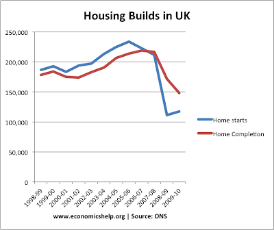 the uk houseing market essay Us housing real estate market house prices trend forecast 2013 to 2016 us housing real estate market house prices trend.