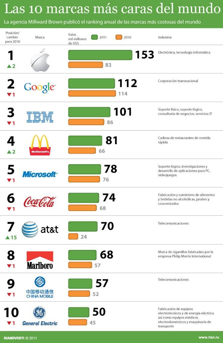 Top 10 Las marcas más valiosas del mundo