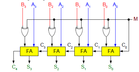 digital logic design binary parallel adder  subtractor