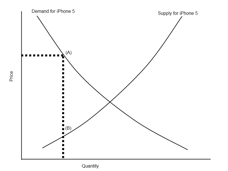 apple inc labor supply and demand Essays - largest database of quality sample essays and research papers on apple inc labor supply and demand.