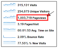 CareerQuips is a million page hit per month blog