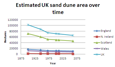Estimated UK sand dune area over time