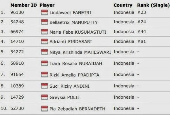 Daftar Skuad Tim Inti Indonesia Uber Cup 2014