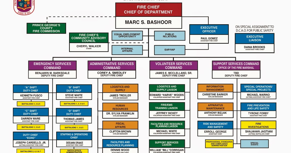 Prince Georgeu0027s County Fire/EMS Department: PGFD Organizational Chart  Includes Todayu0027s Promotions And Assignments