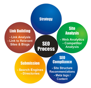 SEO On Page, SEO Off Page, Penerapan SEO, Trik SEO, Tips SEO