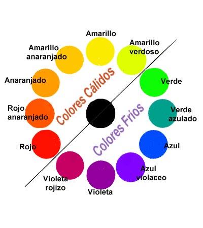 Tu estilo a diario colorimetr a estudio del color - Cuales son los colores calidos y frios ...