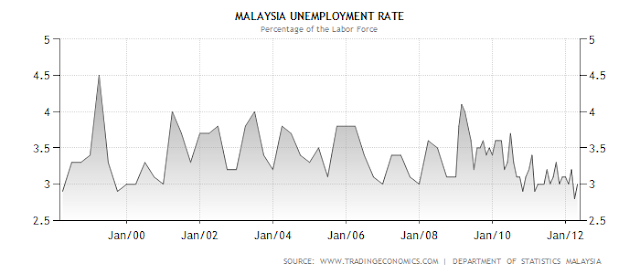 article about unemployment rates in malaysia Impact of foreign direct investment on the unemployment rate in 2013 impact of foreign direct investment on unemployment and crime rates in malaysia.