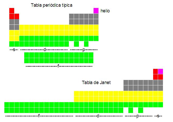 Chapuzas matemticas 745 la tabla peridica de los poliedros encontr la tabla de janet en internet con esta tabla escalonada se explican a veces la regla de llenado de orbitales s p d y f y las configuraciones urtaz Image collections