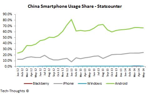 China Smartphone Usage Share