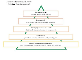 maslow%2527s hierarchy businessballs Applying Maslow's Theory in Identifying Financial Objectives