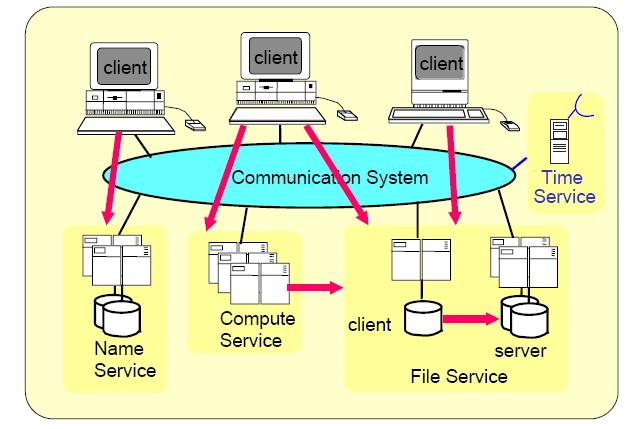 File dan Name Service