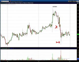 Золото (GC) - 15 минутный график