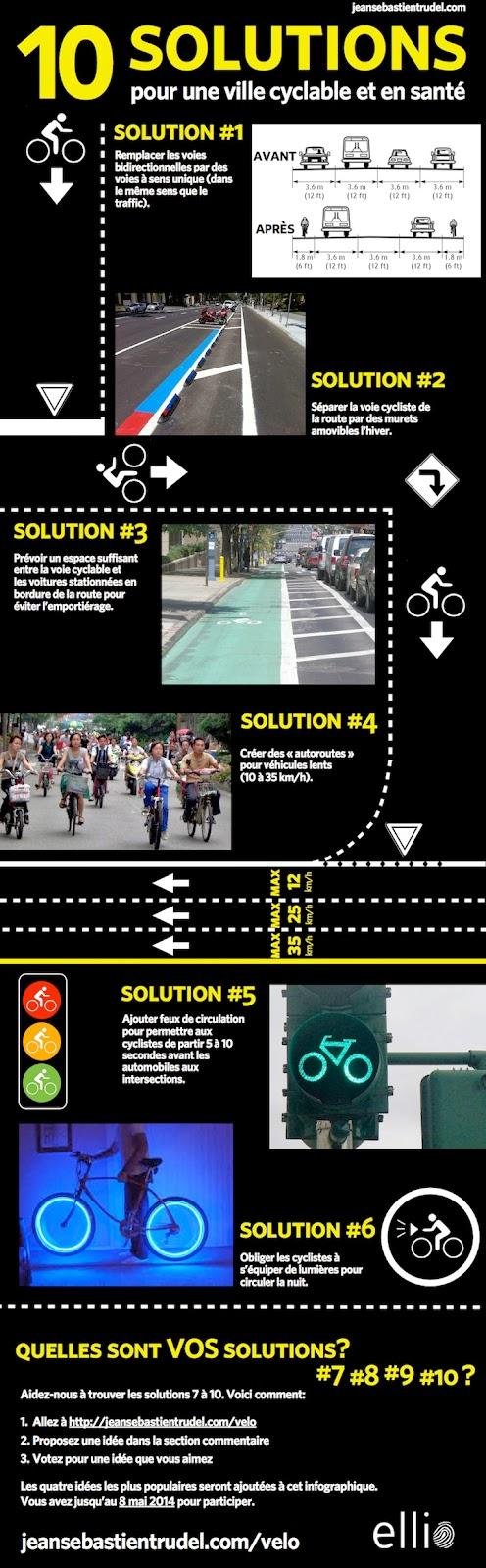 Comment améliorer les infrasctructures urbaines pour favoriser les déplacements à vélos