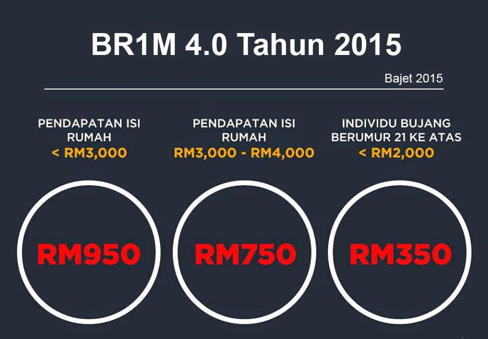 Kadar BR1M 4.0 Tahun 2015