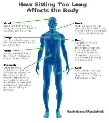 Side Effects of Sitting a Long Time