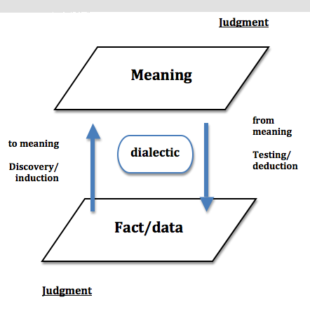 complex deductive essay
