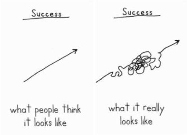 success what people think it looks like