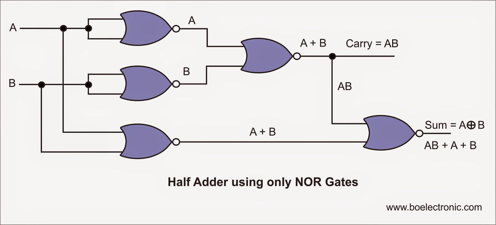 Full Adder Circuit Using Nand Gates Only Logic Diagram Of Half Subtractor
