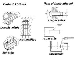 A különböző kötésfajták a dexion polcrendszerhez
