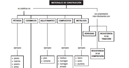 Claratecno clasifcaci n materiales de construci n for Marmol clasificacion
