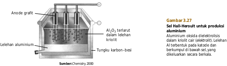 elektrolisis alumunium