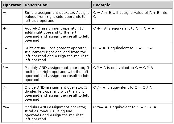 logical assignment operator