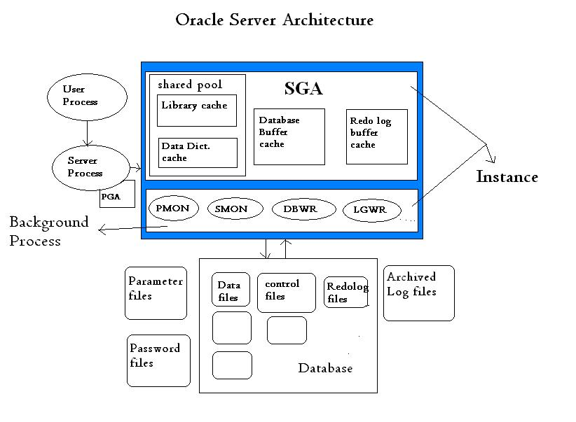 Oracle dba training oracle architectural components oracle dba training ccuart Image collections