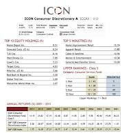ICON Consumer Discretionary Fund