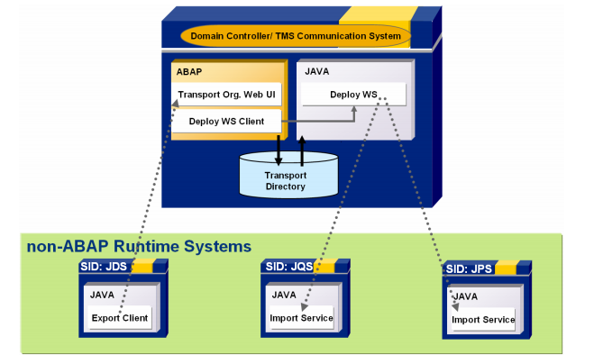 Sap Cts Architecture For Dual Stack Systems Abap Non