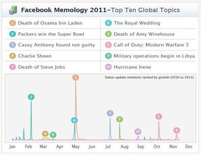 hits status facebook 2011