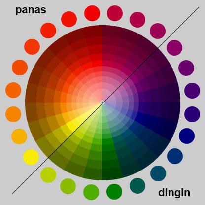 , wilayah warna panas dan dingin dibagi seperti gambar di samping
