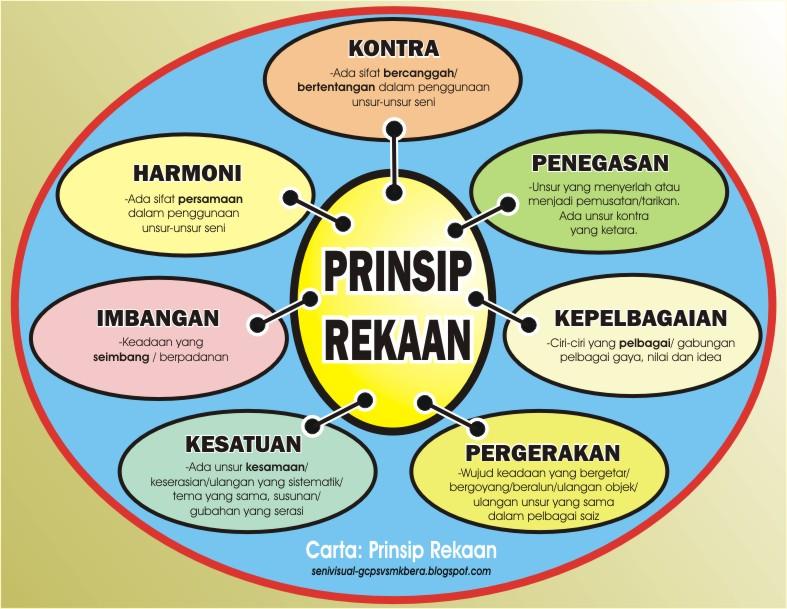 Prinsip Rekaan adalah prinsip yang digunakan dalam membuat sesuatu