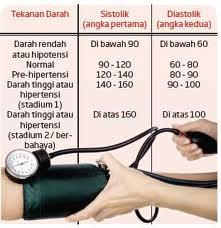 Tensi Darah | Cara alami menurunkan tensi darah | obat darah tinggi