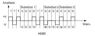 High Density Bipolar 3 Zeros