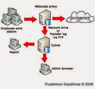 Tampilan Server Proxy