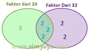 Gambar: FPB soal cerita (diagram)