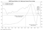 House prices in the USA back to 2002 levels
