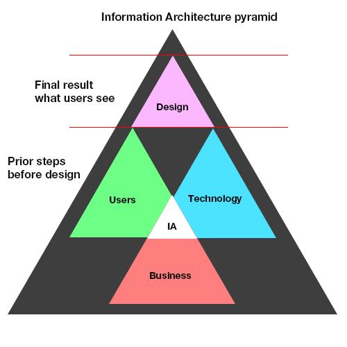 Consult Coniferous Information Architecture Pyramid Ia Ux