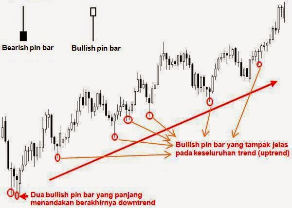 Pin bar forex trading strategy