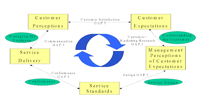 the customer service gap model