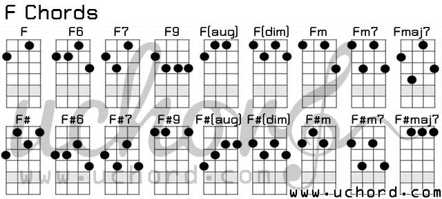 ตารางอูคูเลเล่ คอร์ด F - Ukulele F-Chords Chart