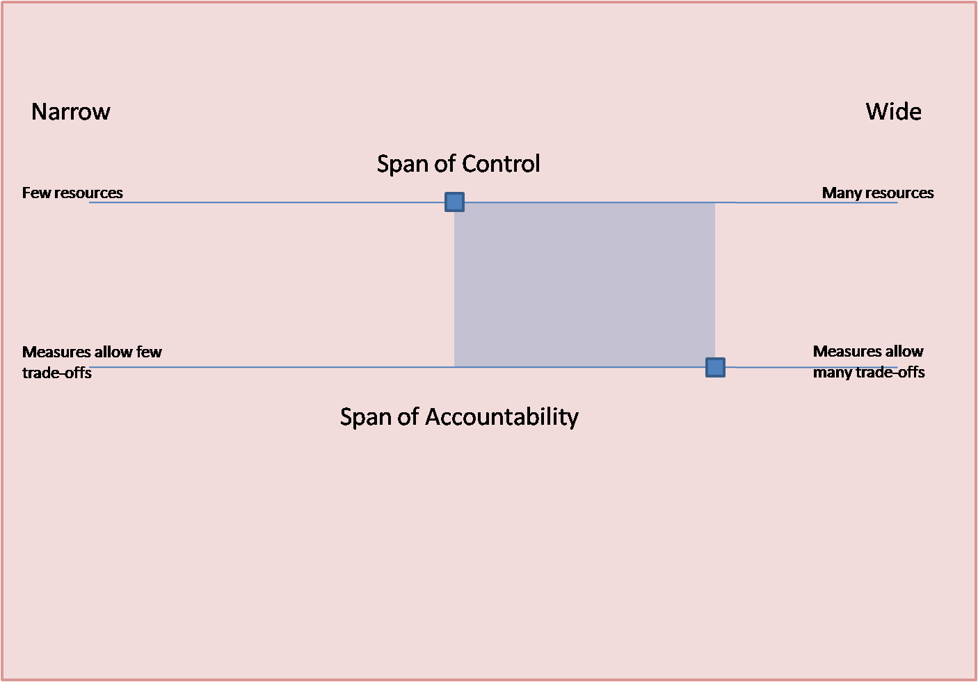 Management bytes from mande april 2012 the same could be explained with the diagram below publicscrutiny Gallery