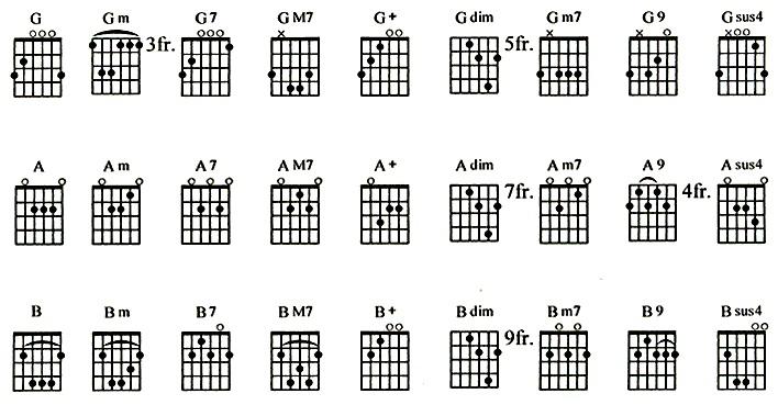 kord gitar akustik yang lain, berikut ini adalah tampilan kord gitar
