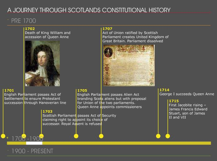 The GENES Blog: Scotland's and UK's constitutional history timelines